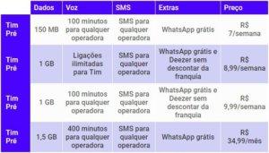 celular pré-pago